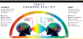 Trust Changes Reality